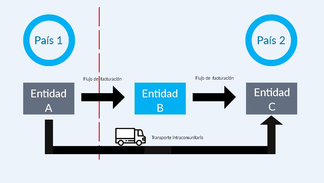 Gráfico en el que se muestra cómo se puede imputar el transporte intracomunitario a una entrega