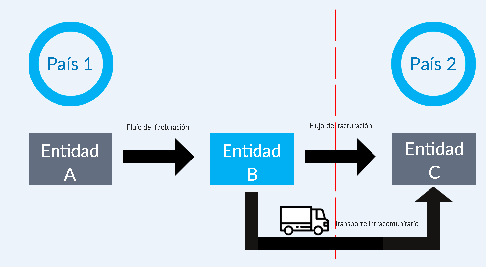 En este gráfico se muestra cuando no puede imputarse al transporte una entrega intracomunitaria