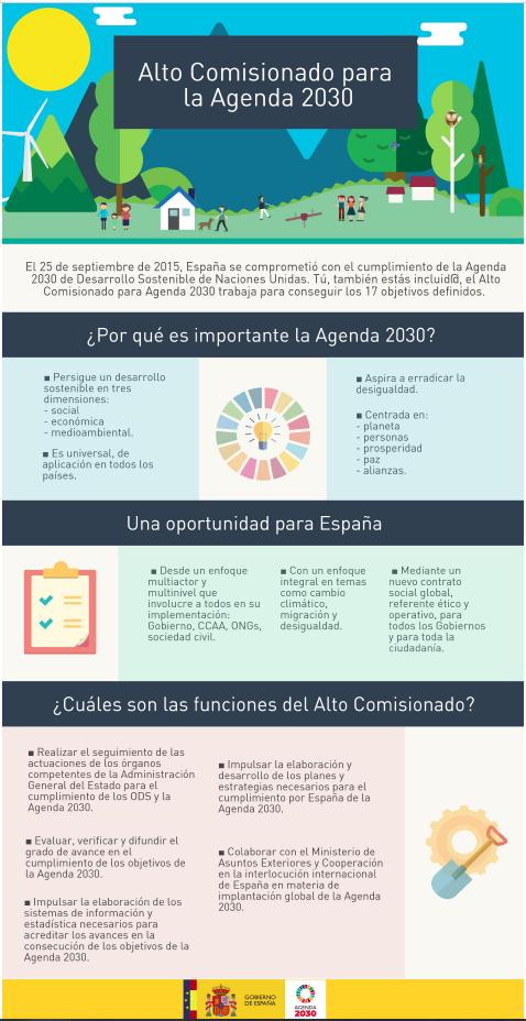 Infografía sobre los ODS (Objetivos de desarrollo sostenible), se muestra de forma gráfica en qué consiste la Agenda del Alto Comisionado para la Agenda 2030