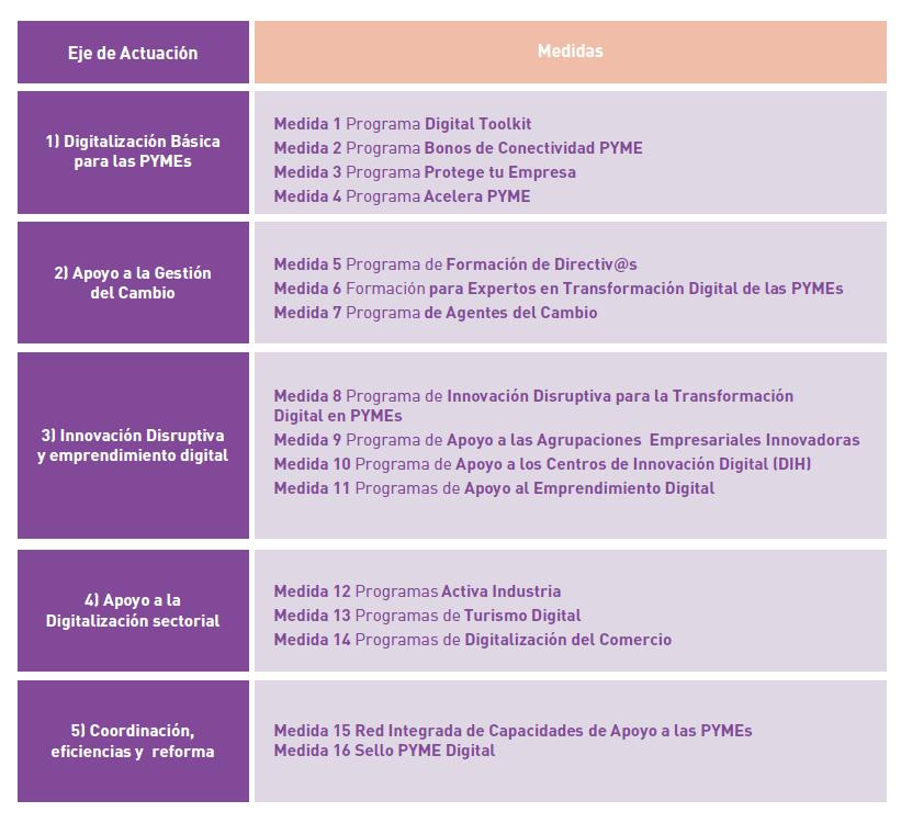 Plan-de-digitalización-de-pymes - tabla 1