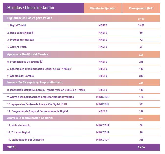 Plan-de-digitalización-de-pymes - tabla 2